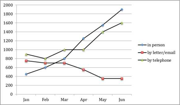 The graph below shows the number of inquiries received by the Tourist Information Office in one city over a six-month period in 2011