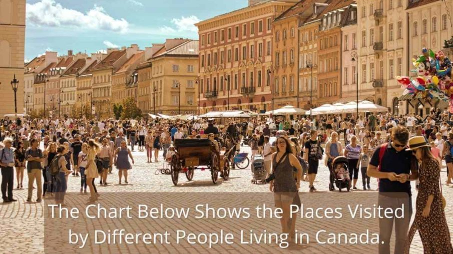 The chart below shows the places visited by different people living in Canada.