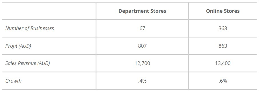 Information About Department and Online Stores in Australia in 2011