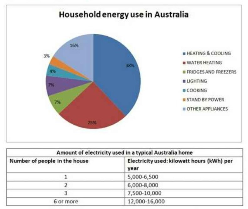 The Pie Chart Below Shows Where Energy Is Used in a Typical Australian Household