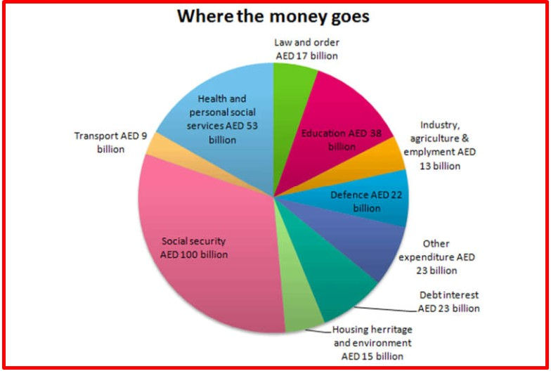 UAE government spending in 2000. The total budget was AED 315 billion