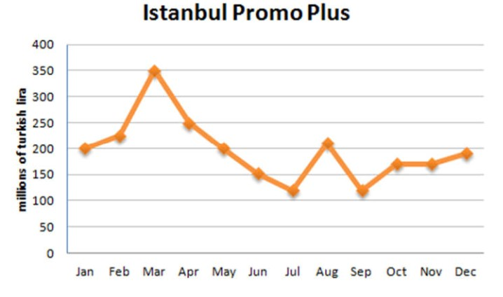 """The chart below gives information about """"Istanbul Promo plus"""" sales in 2007"""