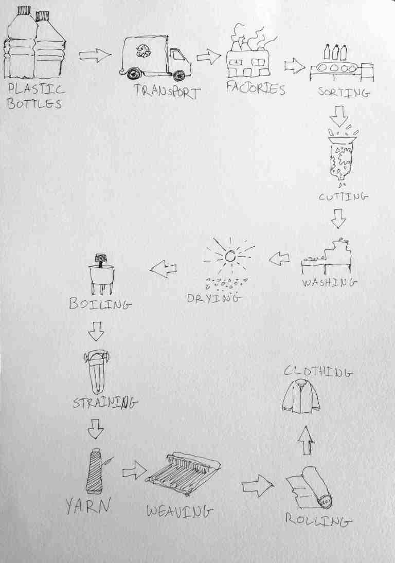 The Process of Making Clothes From Plastic Bottles