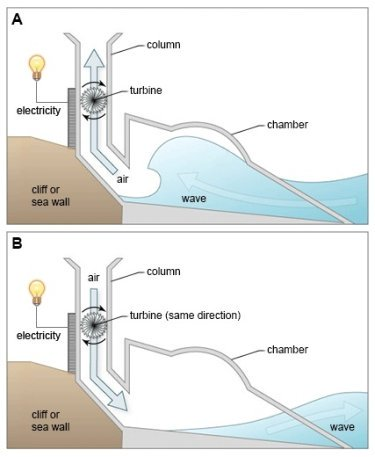 Structure That Is Used to Generate Electricity From Wave Power