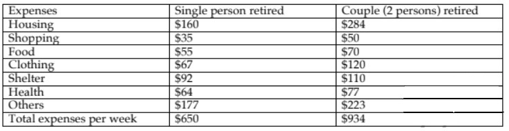 The Expenses Per Week of a Retired Single Person and a Couple in Australia