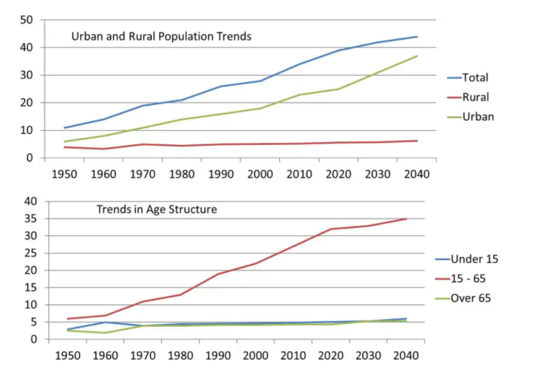 The Bar Chart Illustrates Population Trends Globally
