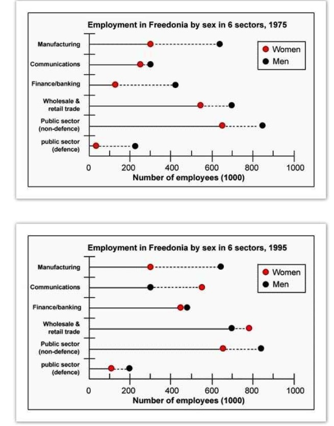 The graphs below show the numbers of male and female workers